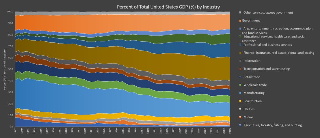 percent-gdp-by-industry